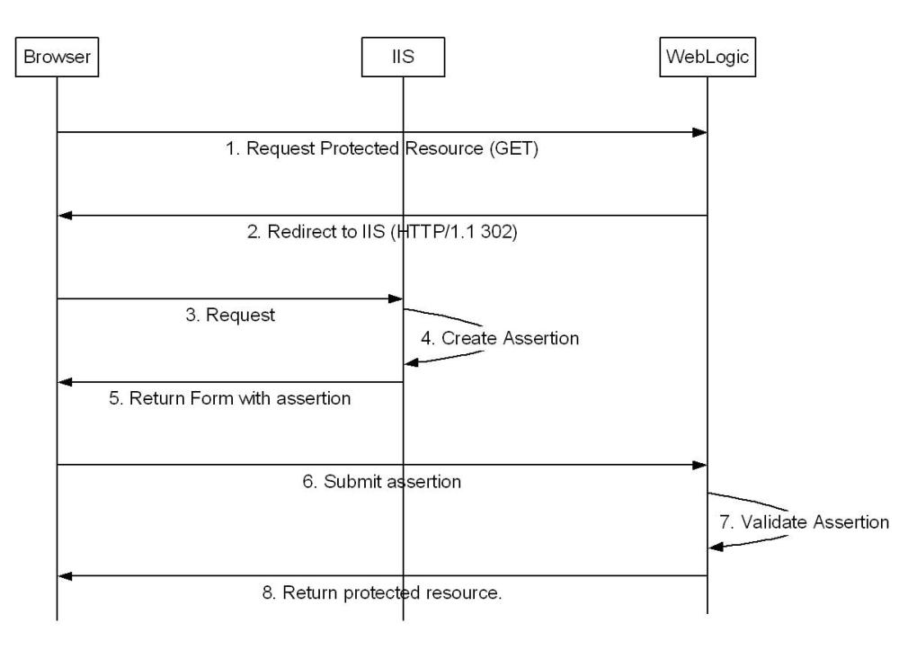 medium resolution of saml protected resource access sequence