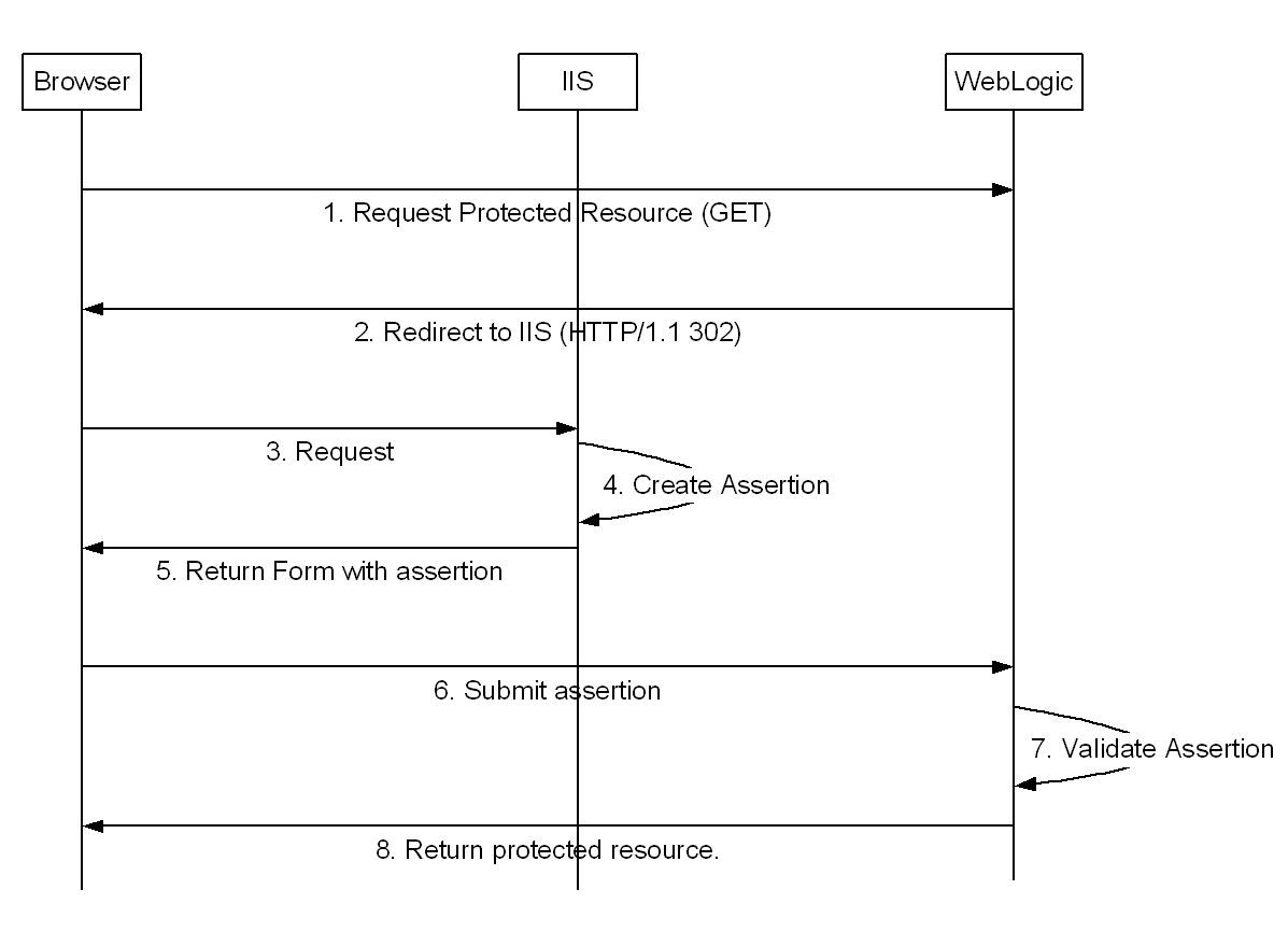 hight resolution of saml protected resource access sequence