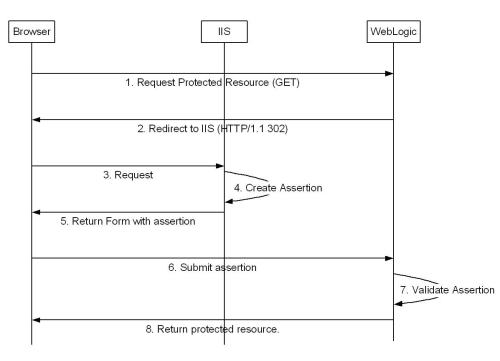 small resolution of saml protected resource access sequence