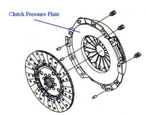 Clutch Pressure Plate Diagram, Clutch, Free Engine Image