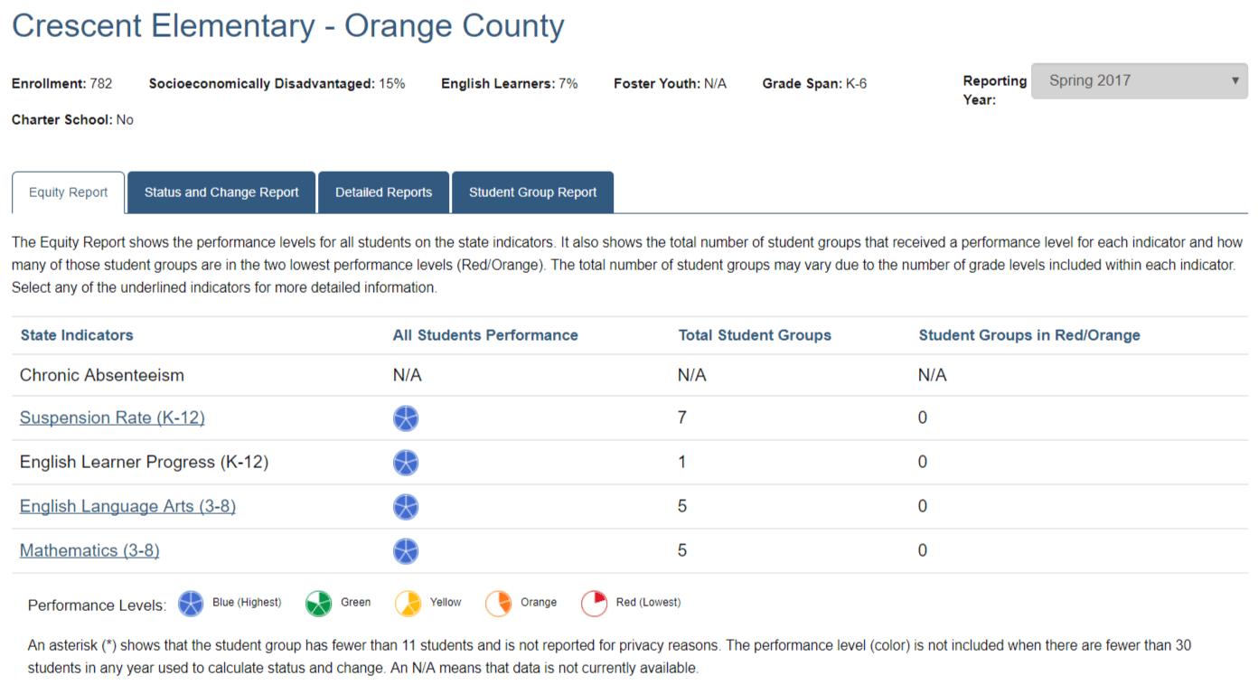Crescent Accountability Report Card