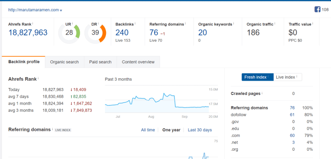 aged domain masih ada organic traffic