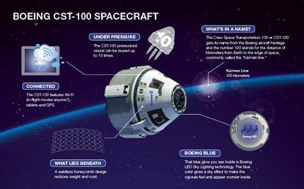 262420_CST-100_Infographic_Final copy3