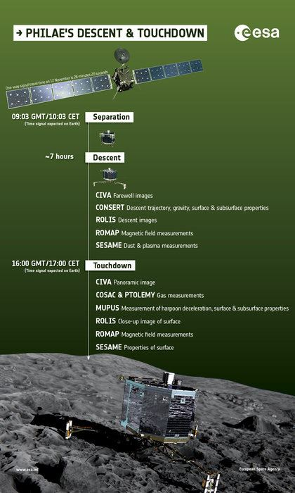 What_does_Philae_do_during_descent_node_full_image_2