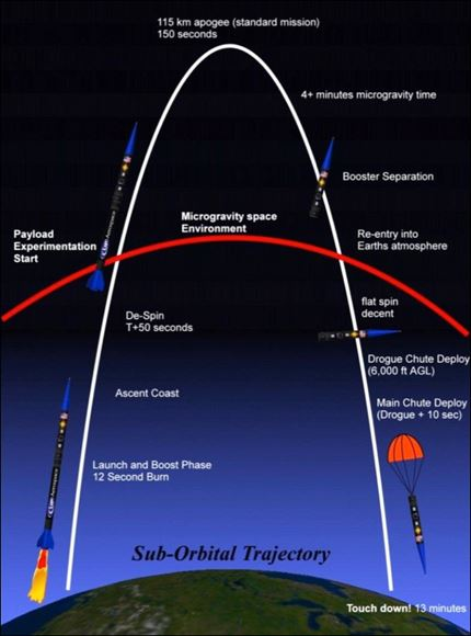spaceloft_trajectory