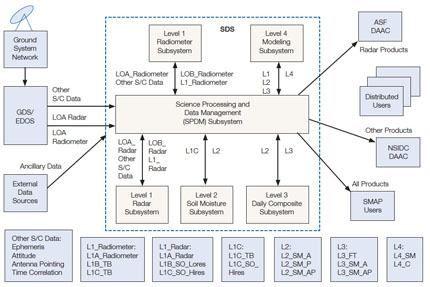 56_SMAP_data_architecture_flows_redux