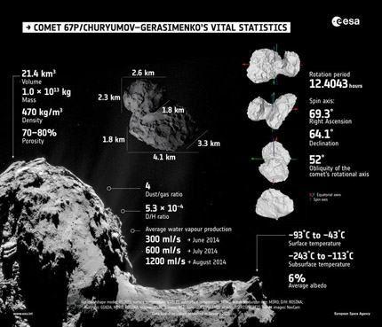 Comet_vital_statistics_node_full_image_2_redux
