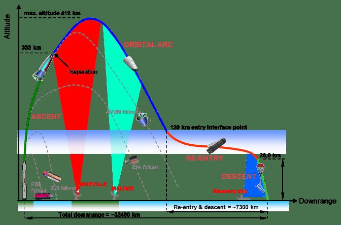 IXV_flight_profile_node_full_image_2