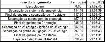 TMA-17M 32
