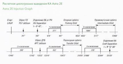 Astra-2E 02