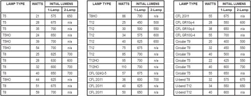small resolution of  bulbs on bal700 emergency ballasts exit emergency lighting on fluorescent fixtures t5 circuit diagram