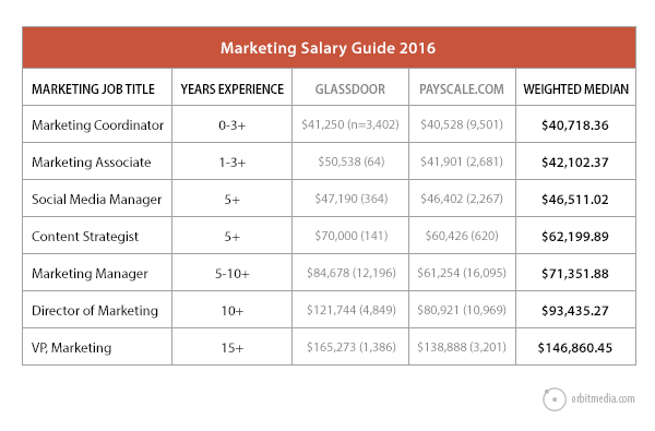 Marketing Job Descriptions  Marketing Job Salaries Guide