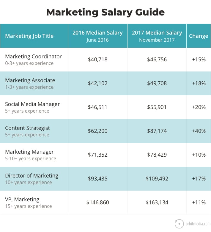 Marketing Jobs Salary