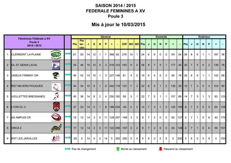 Classement provisoire Poule championnat Fédérale àXV au 10 mars 2015