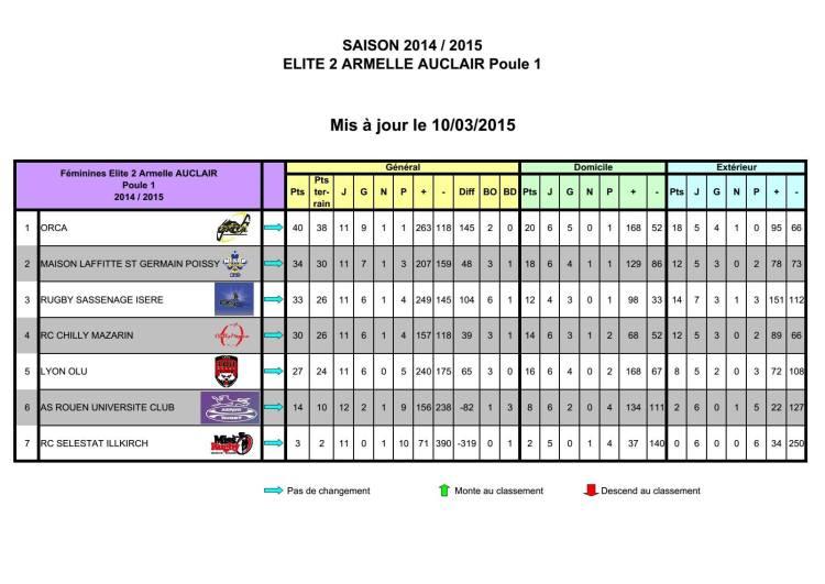 Classement provisoire Arielle Auclair poule 1 au 10 mars 2015
