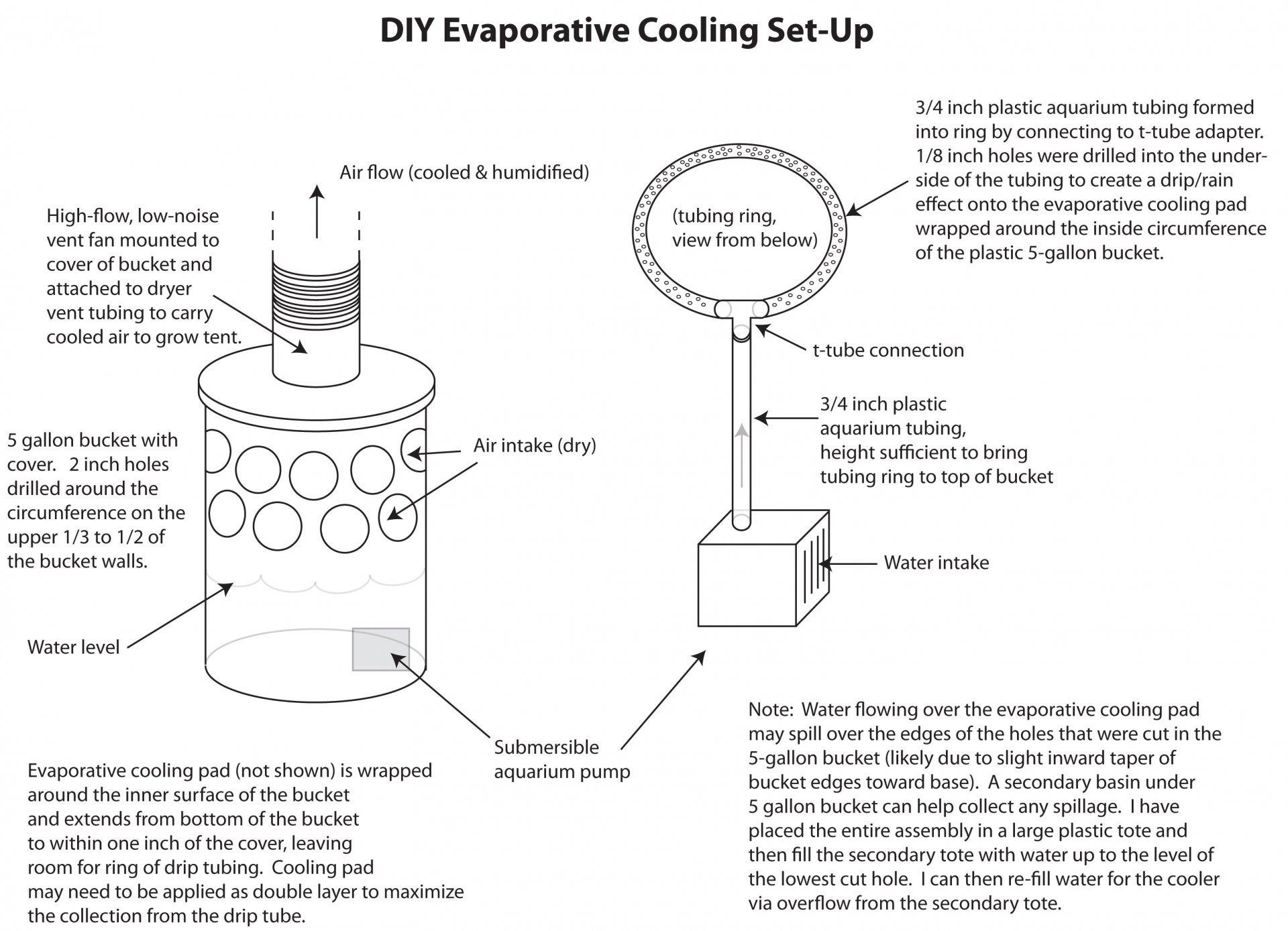diy evaporative cooler set