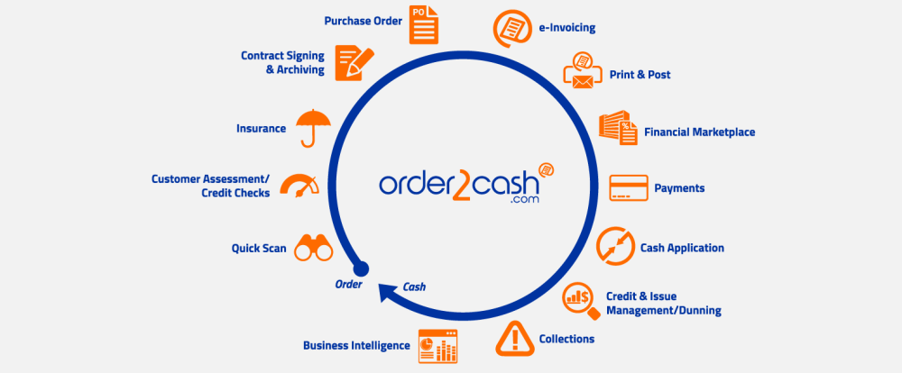 medium resolution of a single platform to manage your entire order to cash cycle