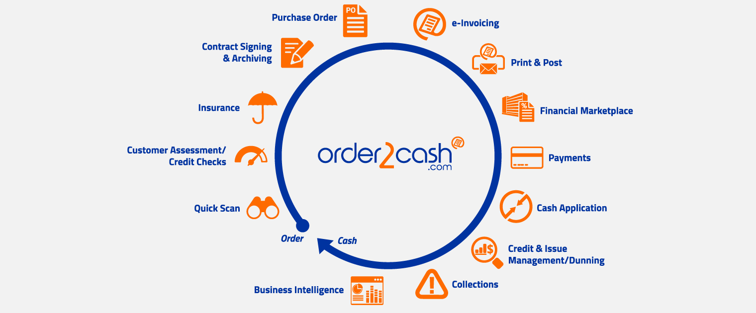 hight resolution of a single platform to manage your entire order to cash cycle