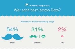 orderbird hat nachgefragt: Wer zahlt beim ersten Date die Rechnung? Eine aktuelle Umfrage von orderbird, dem iPad-Kassensystem für die Gastronomie, zeigt: Schon beim ersten Date endet die Emanzipation.