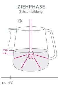 Grafische Darstellung der Ziehphase bei der Produktion von Milchschaum