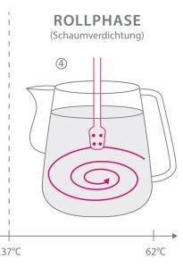 Grafische Darstellung für die Rollphase bei der Produktion von Milchschaum