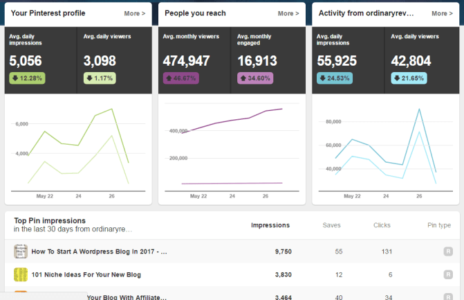 how many times should i pin a day on pinterest analytics
