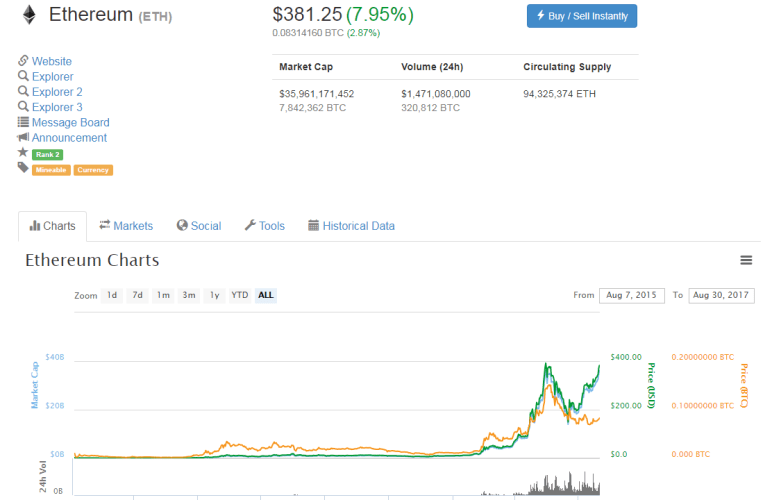 invest in ethereum before 2018