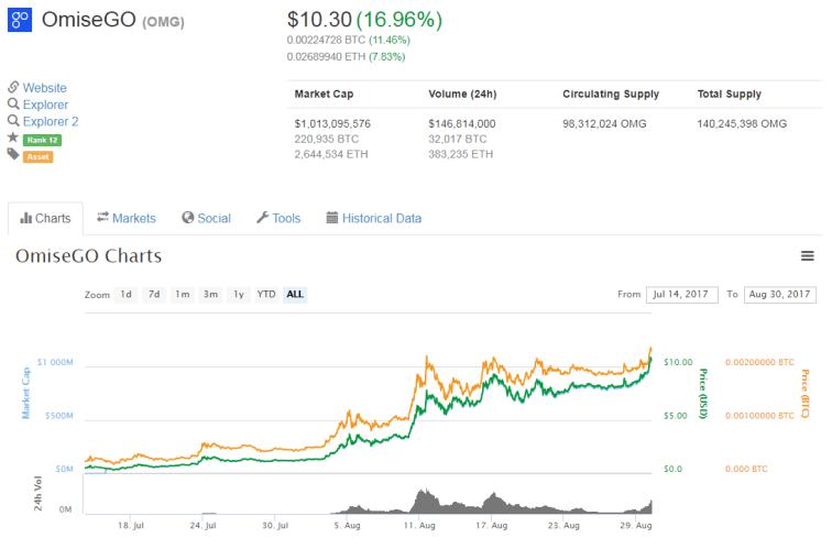 omisego cryptocurrency 2018