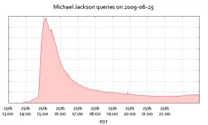 Ricerche su Michael Jackson