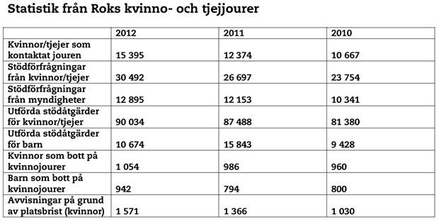 statistik-från-roks