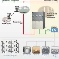 Ring Main Unit Wiring Diagram Spotlight Holden Colorado Rmu Manufacturers And Suppliers In China Orecco Substation