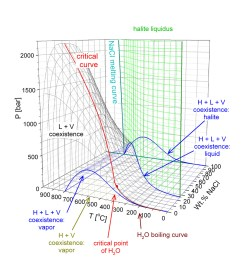 phase diagram of h2o nacl in temperature pressure composition space [ 1000 x 1033 Pixel ]
