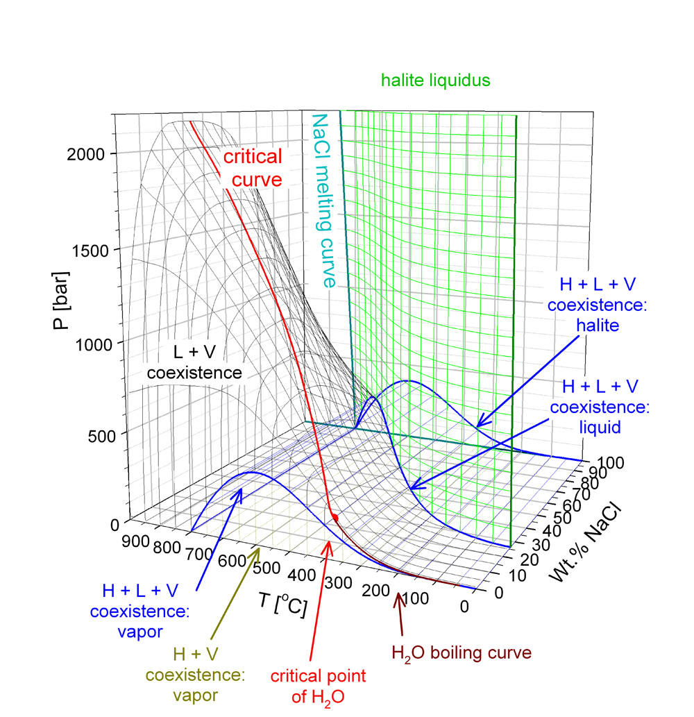 medium resolution of phase diagram of h2o nacl in temperature pressure composition space