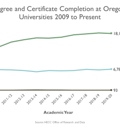 graphic line graph total degree and certificate completion at oregon 4 year public [ 1728 x 960 Pixel ]