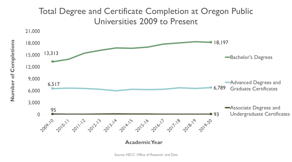 medium resolution of graphic line graph total degree and certificate completion at oregon 4 year public