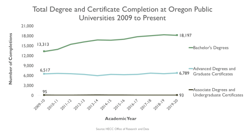 small resolution of graphic line graph total degree and certificate completion at oregon 4 year public
