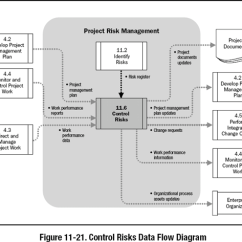 Pmp Inputs And Outputs Diagram Electrical Wiring Diagrams For House 11 6 Control Risks A Guide To The Project Management Body Of Images