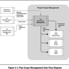 Pmp Inputs And Outputs Diagram Pt Cruiser Stereo Wiring 5 1 Plan Scope Management A Guide To The Project Body Images