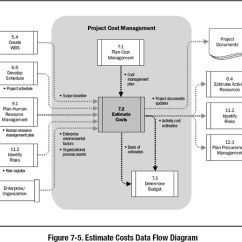 Pmp Inputs And Outputs Diagram Wiring For Bt Extension Socket 7 2 Estimate Costs A Guide To The Project Management Body Of Images