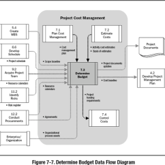 Pmp Inputs And Outputs Diagram Hinduism Vs Buddhism Venn 7 3 Determine Budget A Guide To The Project Management Body Of Images