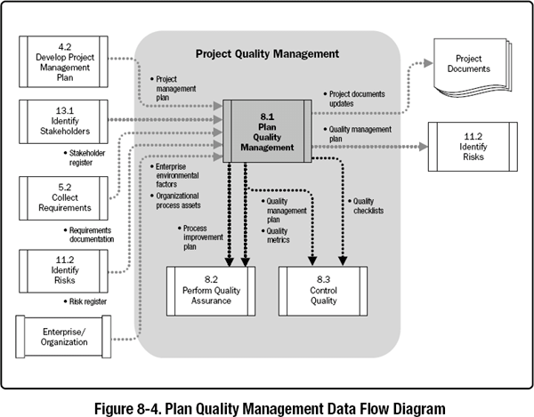 pmp inputs and outputs diagram 2005 honda accord alarm wiring 8 1 plan quality management a guide to the project body images