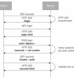 cookie based authentication involves setting the browser cookie to track the user authentication session the following sequence diagram explains a typical  [ 1166 x 1072 Pixel ]