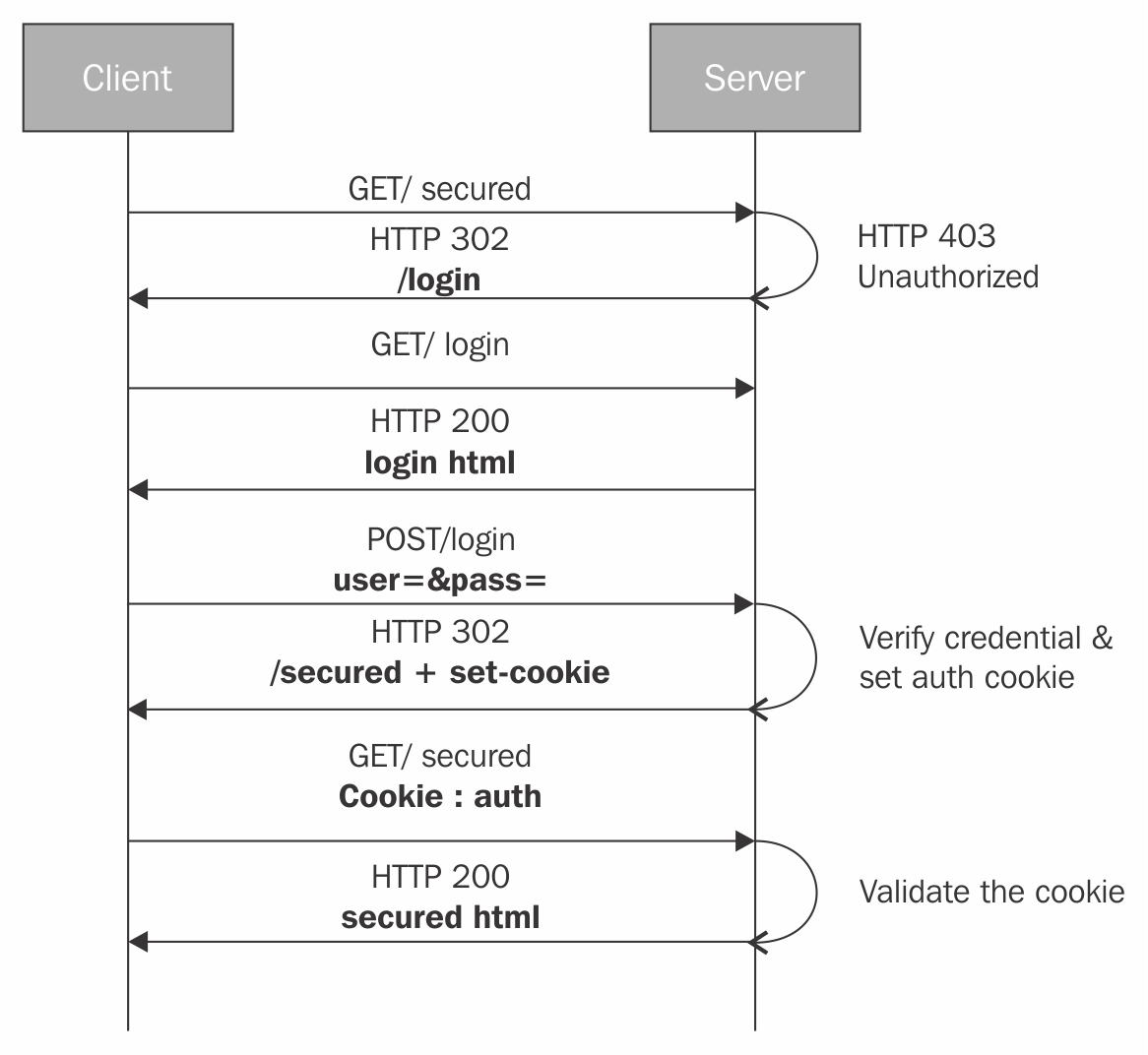 hight resolution of cookie based authentication involves setting the browser cookie to track the user authentication session the following sequence diagram explains a typical