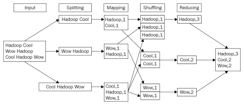 small resolution of big data analytics with hadoop 3 by sridhar alla