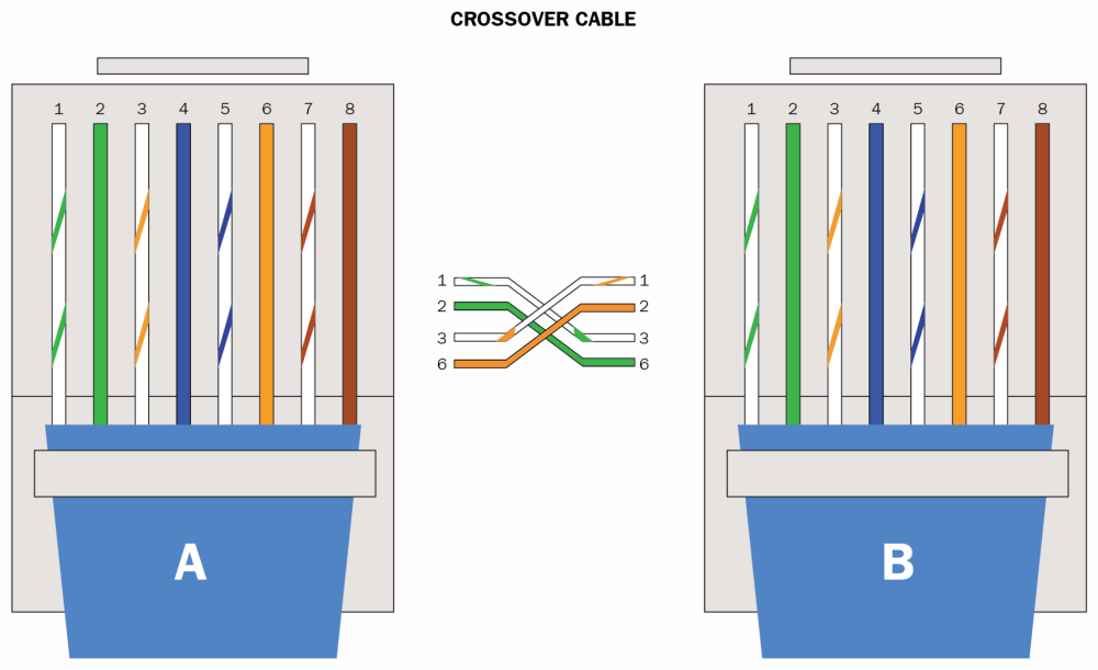 medium resolution of in this scenario side a is using 568a and side b is using 568b since the standards differ on both ends of the cable it becomes a crossover cable