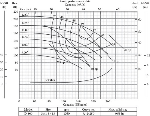 Appendix H: Typical Pump Head Capacity Range Charts