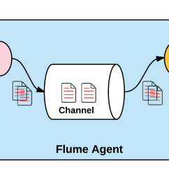 let s start off with a very basic diagram detailing the architecture of flume figure 06 and then in the following sections keep diving deep  [ 1575 x 675 Pixel ]