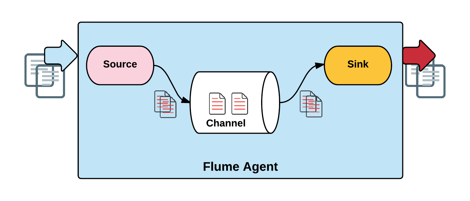 hight resolution of let s start off with a very basic diagram detailing the architecture of flume figure 06 and then in the following sections keep diving deep