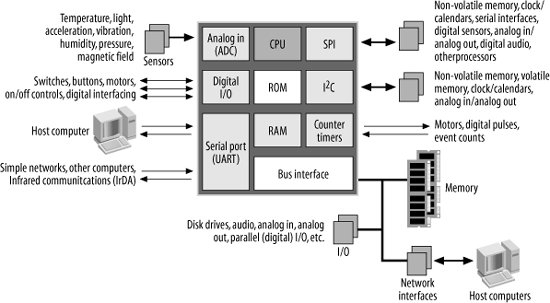 computer architecture block diagram jaguar s type towbar wiring 1 an introduction to designing embedded of