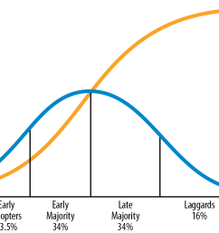 figure 4 4 the diffusion of innovations according to everett rogers the blue line represents the successive groups adopting the technology  [ 1352 x 865 Pixel ]
